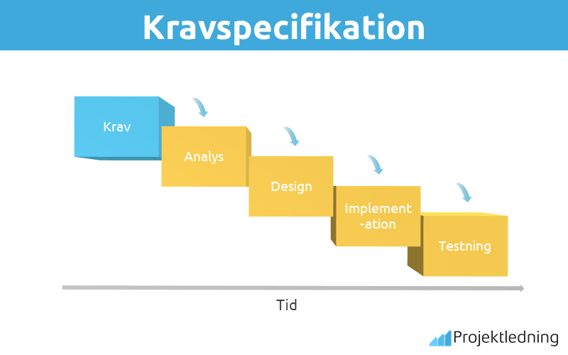 Kravspecifikation