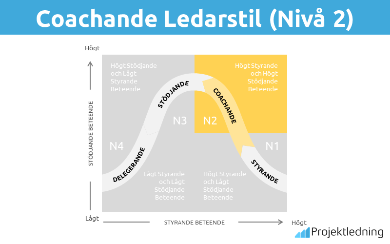 Coachande Ledarstil (Nivå 2)