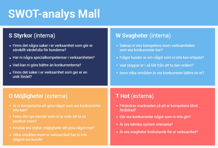 SWOT analys mall