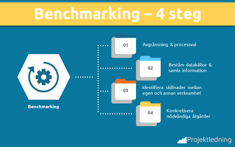 Benchmarking 4 steg