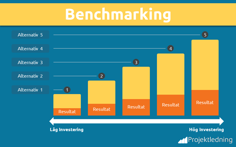 Benchmarking alternativ