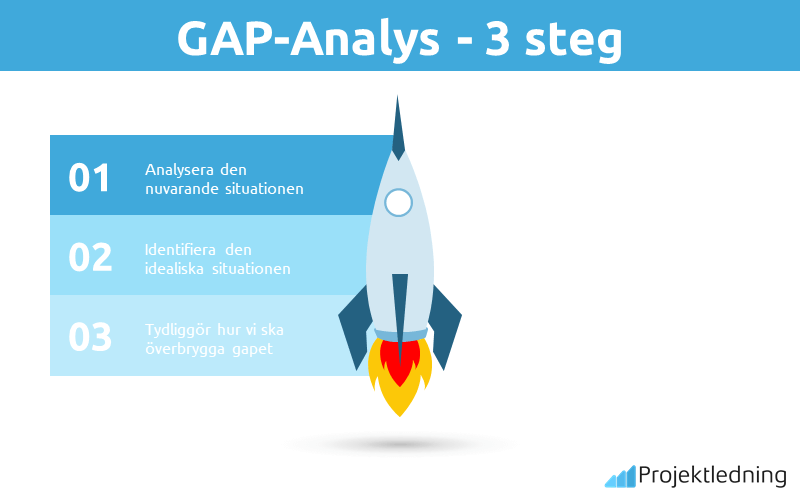GAP-Analys - 3 steg