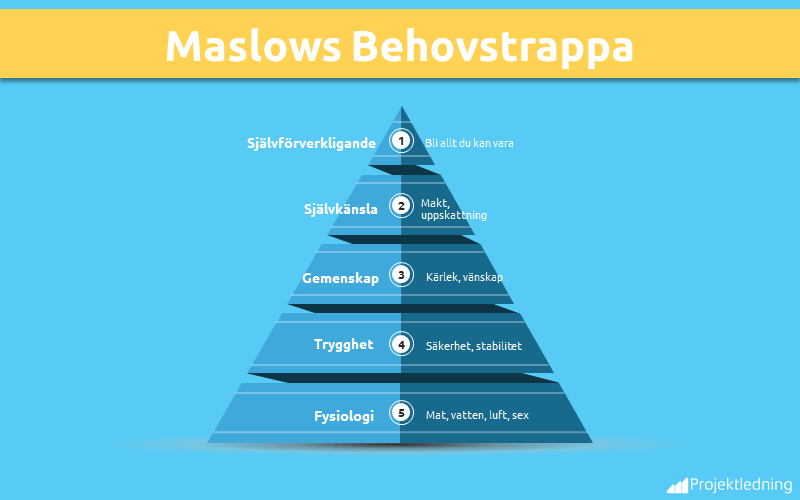 Maslows Belovstrappa pyramid